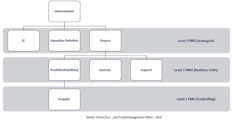 PMO-Organigramm